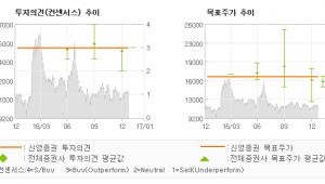 """[로봇뉴스]NEW, """"여심(女心) 저격…"""" 매수(유지)-신영증권"""