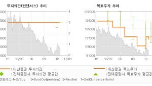 """[로봇뉴스]동아에스티, """"계약금 반영으로 실…"""" 매수(유지)-대신증권"""