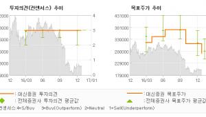 """[로봇뉴스]유한양행, """"실적 호조와 저평가…"""" 매수(유지)-대신증권"""