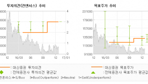 """[로봇뉴스]종근당, """"안정적 실적 성장…"""" 매수(유지)-대신증권"""