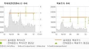 """[로봇뉴스]NEW, """"'더 킹' 개봉, …"""" 매수(유지)-흥국증권"""