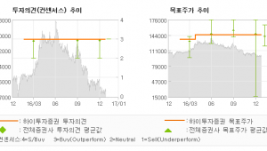 """[로봇뉴스]KT&G, """"하방경직이 유효한 …"""" 매수(유지)-하이투자증권"""