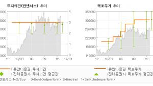 """[로봇뉴스]만도, """"기대되는 4분기, …"""" 매수(유지)-유안타증권"""