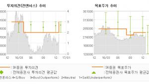 """[로봇뉴스]롯데쇼핑, """"롯데그룹의 지주사 …"""" 매수(상향)-SK증권"""
