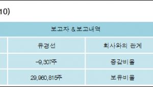 [로봇뉴스][유진기업 지분 변동] 유경선 외 8명 -0.01%p 감소, 40.49% 보유