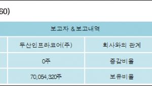 [로봇뉴스][두산밥캣 지분 변동] 두산인프라코어(주) 외 1명 69.88% 보유