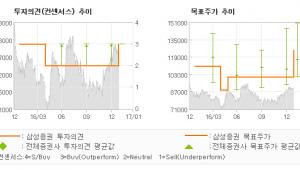 """[로봇뉴스]LG이노텍, """"이익 사이클 예감…"""" 매수-삼성증권"""