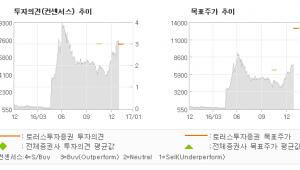 """[로봇뉴스]제이준, """"PER 5.3배, …"""" BUY(INITIATE)-토러스투자증권"""