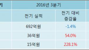 [로봇뉴스]해성디에스 4분기 실적 발표, 당기순이익 50억원… 전년 동기 대비 84.4% 증가