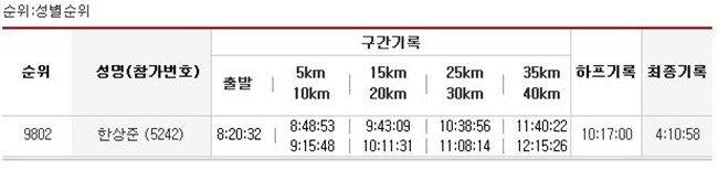 2007년 동아마라톤 - 첫 마라톤 기록표