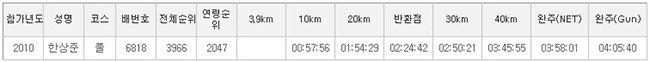 2010년 중앙마라톤 기록