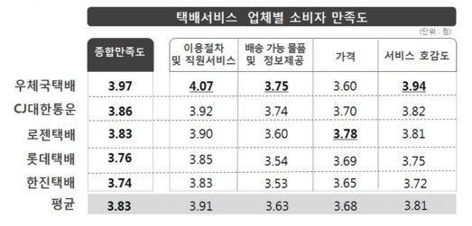 한국소비자원이 시장점유율 상위 5개 택배서비스 업체에 대해 지난해 10월 11일부터 21일까지 최근 3개월 동안 해당 택배사 서비스를 이용한 소비자 1000명(업체별 200명)을 대상으로 소비자 만족도를 조사한 결과 종합만족도는 우체국택배(3.97점)가 가장 높은 것으로 나타났다. 자료=한국소비자원 제공