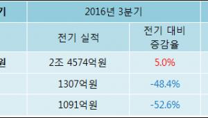 [로봇뉴스]대림산업 4분기 실적 발표, 당기순이익 517억원… 전년 동기 대비 256.24% 증가