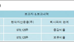 [로봇뉴스][코스온 지분 변동] 현대자산운용(주)5.29%p 증가, 5.29% 보유