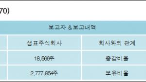 [로봇뉴스][샘표식품 지분 변동] 샘표주식회사 외 6명 0.41%p 증가, 60.81% 보유