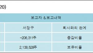 [로봇뉴스][대한과학 지분 변동] 서정구 외 8명 -2.89%p 감소, 29.88% 보유
