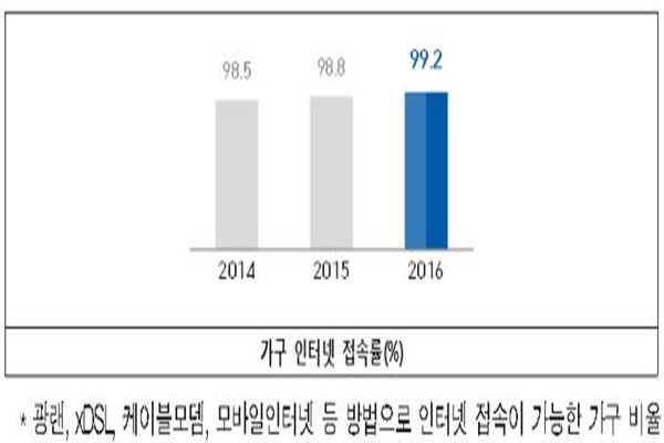 It was shown from a survey that the fact that internet access is possible in almost all households acted as the major index that made South Korea's household internet access rate number 1 in ITU's (International Telecommunication Union) ICT development index for 2 years in a row.  Household internet access rate is the percentage of households that have access to internet such as optical LAN, xDSL, cable modem, and mobile.