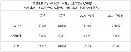 韩国的三星电子半导体事业部和SK海力士全年营业利润趋势(资料来源:各公司/单位:亿韩元)(图片来源:韩国《电子新闻》)