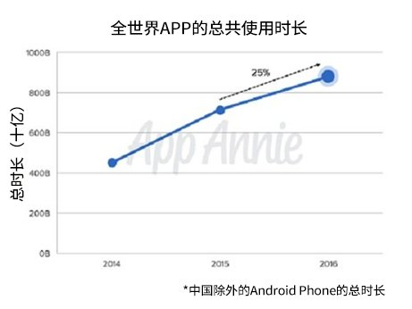 从2016年APP经济层面上来看,主要特征有流媒体视频应用程序的收益持续增长;移动端零售APP的爆发性增长;通过社交APP的视频营销;小额金融的移动化等(图片来源:韩国《电子新闻》)