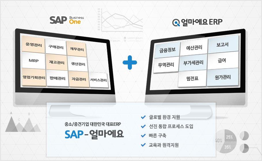 (주)목양산업, 아이퀘스트 SAP-얼마에요 ERP 도입