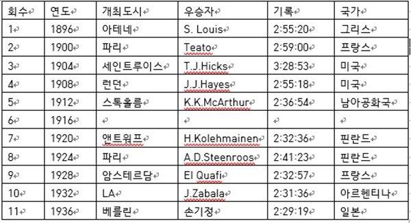 역대 올림픽 마라톤 기록