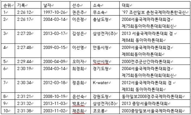 우리나라 여자 마라톤 기록 TOP 10