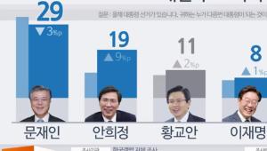 한국갤럽, 대선후보 지지율 '문재인 29% 안희정 19% 황교안 11%'…文 다소 하락, 安 급등