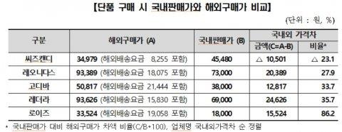 국내에서 판매되고 있는 일부 해외 유명 초콜릿 제품들이 해외 현지 판매가격보다 국내 판매가격이 턱없이 비싼 것으로 나타났다. 게다가 면세한도내에서 해외직구를 통해 여러개 구매할 때를 가정할 경우 무려 38.1%나 비싸게 판매되고 있었다. 자료=한국소비자원 제공