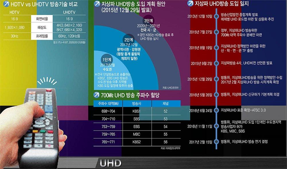 [이슈분석]예견된 지상파 UHD 본방송 연기