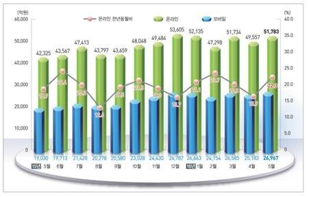 2016년 5월 기준 온라인 쇼핑동향. (자료=통계청 제공)