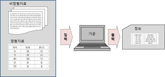 [채성수의 소프트웨어 논리] 요구 사항과 데이터의 구분