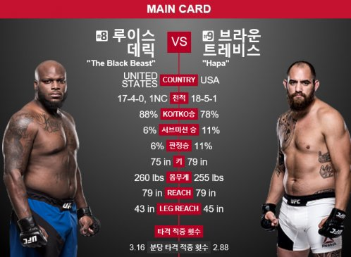[UFC 파이트나이트①] 루이스 VS 브라운, '핫한 주먹이냐 탄탄한 기본기냐'
