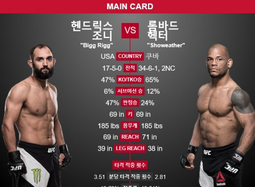 [UFC 파이트나이트②] 헨드릭스 VS 롬바드 '벼랑 끝에서 만난 두 선수'