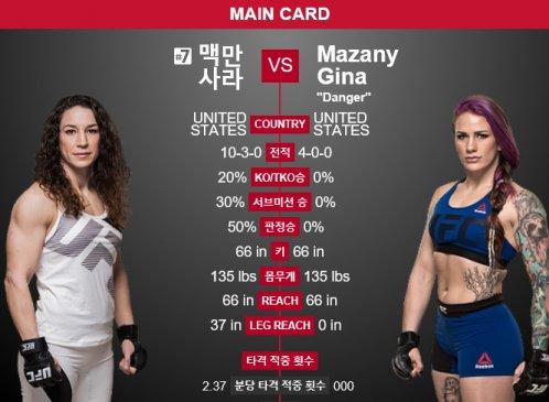 [UFC 파이트나이트③] 사라 맥만 VS 지나 마자니, '그라운드 컨트롤이냐 데뷔전의 패기냐'
