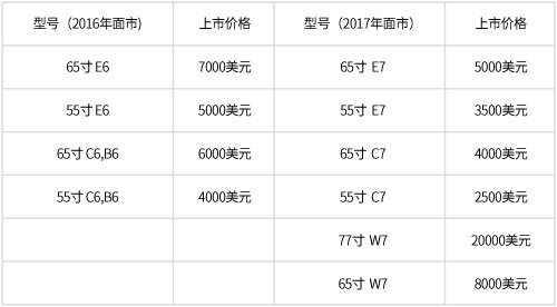 LG电子OLED电视上市价格变化(图片来源:韩国《电子新闻》)