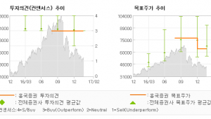 "[ET투자뉴스]한화테크윈, ""느린 속도로 간다…"" 매수(유지)-흥국증권"