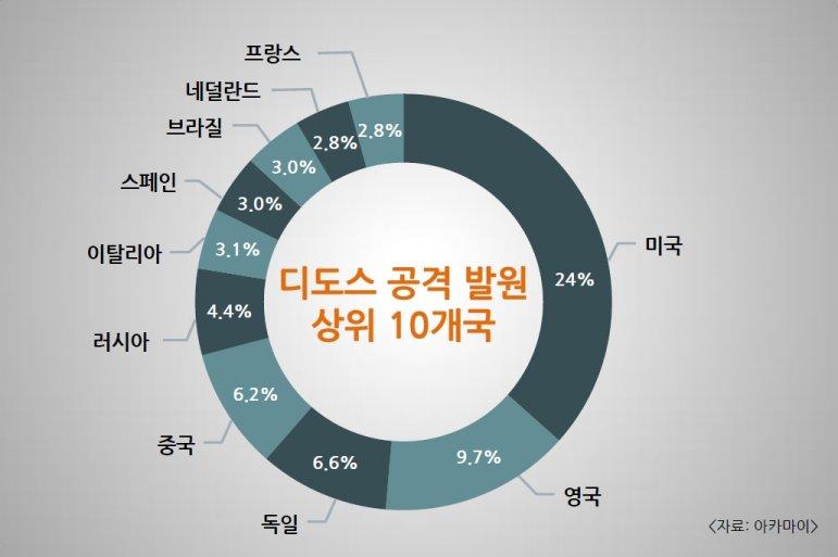 2016년 대형 디도스 공격 발원 상위 10개국