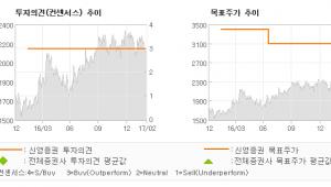 "[ET투자뉴스]서한, ""사상 최고치를 경신…"" 매수(유지)-신영증권"