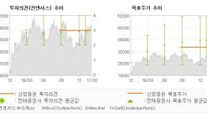 """[ET투자뉴스]GS건설, """"실적과 수주 모두 …"""" 매수(유지)-신영증권"""