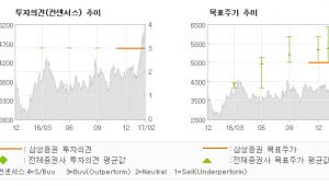 """[ET투자뉴스]팬오션, """"이익 가시성 및 재…"""" 매수-삼성증권"""