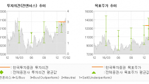 "[ET투자뉴스]삼성중공업, ""LNG 사이클의 주…"" 매수(유지)-한국투자증권"