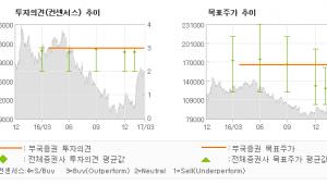 """[ET투자뉴스]컴투스, """"'원게임 빌더'에서…"""" 매수(유지)-부국증권"""