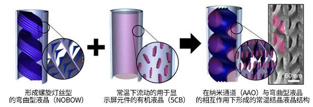 利用液晶材料制作而成的排列整齐度较高的半导体元件结构原理图(图片来源:韩国《电子新闻》)