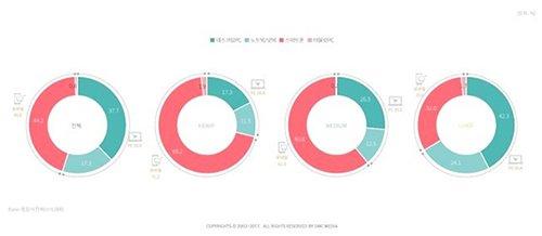 韩国网购者购物时主要使用的工具(图片来源:韩国《电子新闻》)