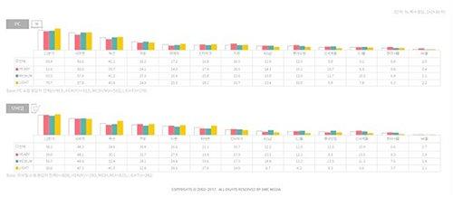 韩国网购者主要使用的购物网站(图片来源:韩国《电子新闻》)