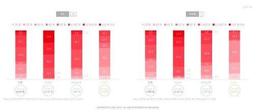 韩国网购者平均每次的网购金额(图片来源:韩国《电子新闻》)