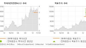 "[ET투자뉴스]황금에스티, ""2016년과 시작이…"" 매수(유지)-IBK투자증권"