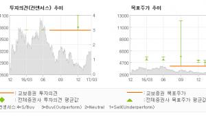 "[ET투자뉴스]한국토지신탁, ""안정적 성장 지속…"" 매수(유지)-교보증권"