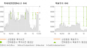 "[ET투자뉴스]대우건설, ""미운 오리 하늘 날…"" 매수(신규)-신영증권"