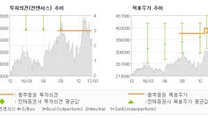 """[ET투자뉴스]엔씨소프트, """"지나친 우려…"""" 매수(유지)-동부증권"""